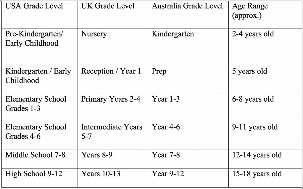 international school year levels explained